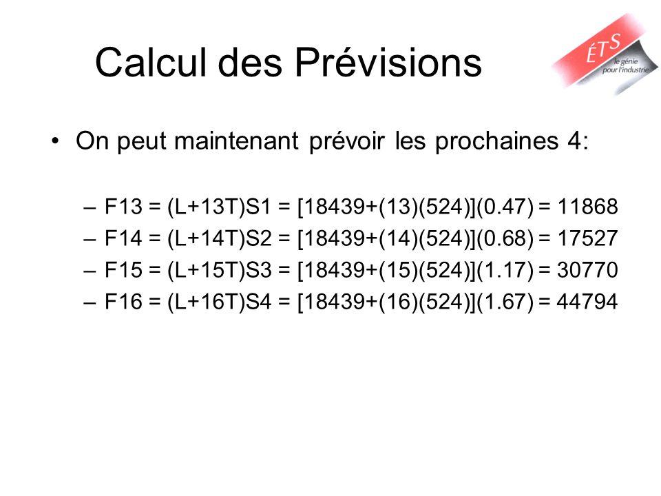 Calcul des Prévisions On peut maintenant prévoir les prochaines 4: –F13 = (L+13T)S1 = [18439+(13)(524)](0.47) = 11868 –F14 = (L+14T)S2 = [18439+(14)(5