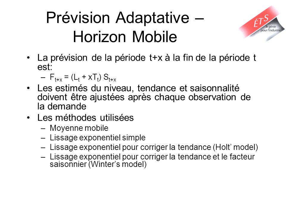 Prévision Adaptative – Horizon Mobile La prévision de la période t+x à la fin de la période t est: –F t+x = (L t + xT t ) S t+x Les estimés du niveau,