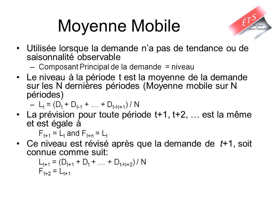 Moyenne Mobile Utilisée lorsque la demande na pas de tendance ou de saisonnalité observable –Composant Principal de la demande = niveau Le niveau à la