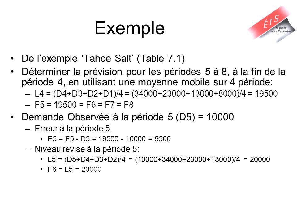 Exemple De lexemple Tahoe Salt (Table 7.1) Déterminer la prévision pour les périodes 5 à 8, à la fin de la période 4, en utilisant une moyenne mobile