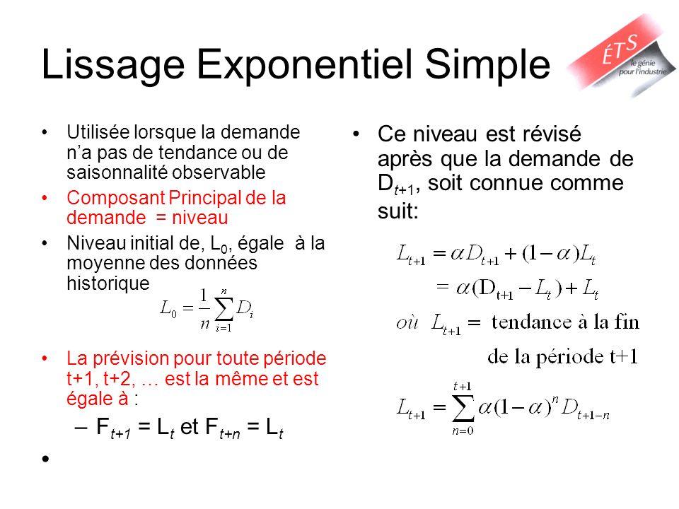 Lissage Exponentiel Simple Utilisée lorsque la demande na pas de tendance ou de saisonnalité observable Composant Principal de la demande = niveau Niv
