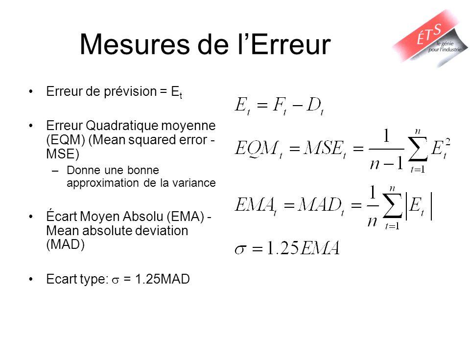 Mesures de lErreur Erreur de prévision = E t Erreur Quadratique moyenne (EQM) (Mean squared error - MSE) –Donne une bonne approximation de la variance