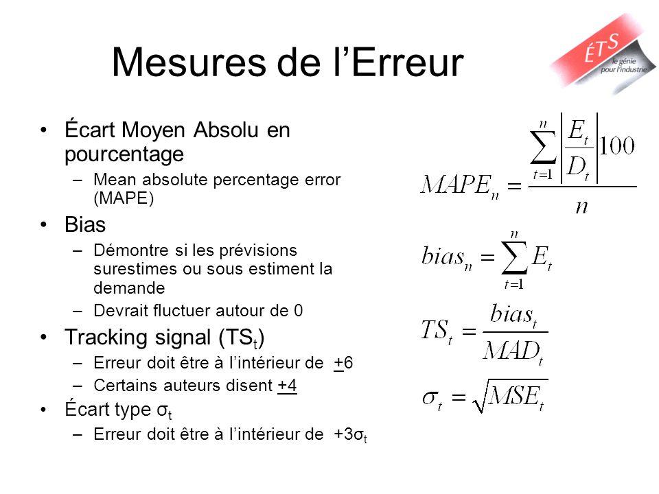 Mesures de lErreur Écart Moyen Absolu en pourcentage –Mean absolute percentage error (MAPE) Bias –Démontre si les prévisions surestimes ou sous estime