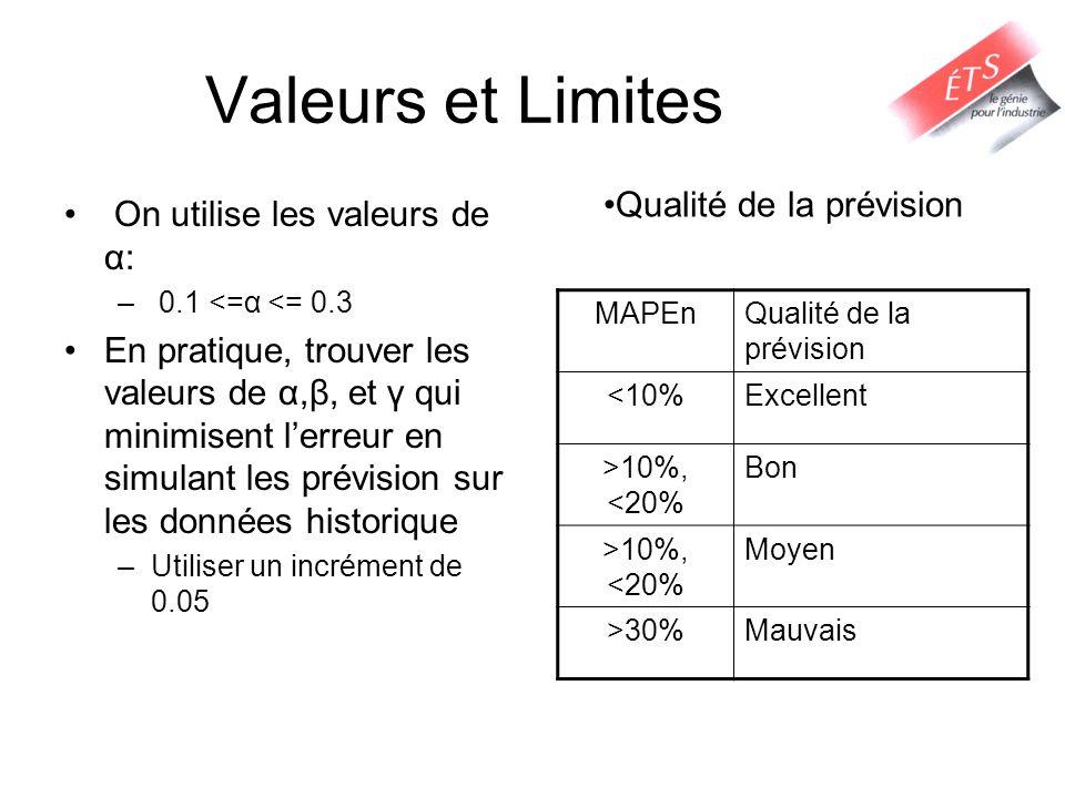 Valeurs et Limites On utilise les valeurs de α: – 0.1 <=α <= 0.3 En pratique, trouver les valeurs de α,β, et γ qui minimisent lerreur en simulant les