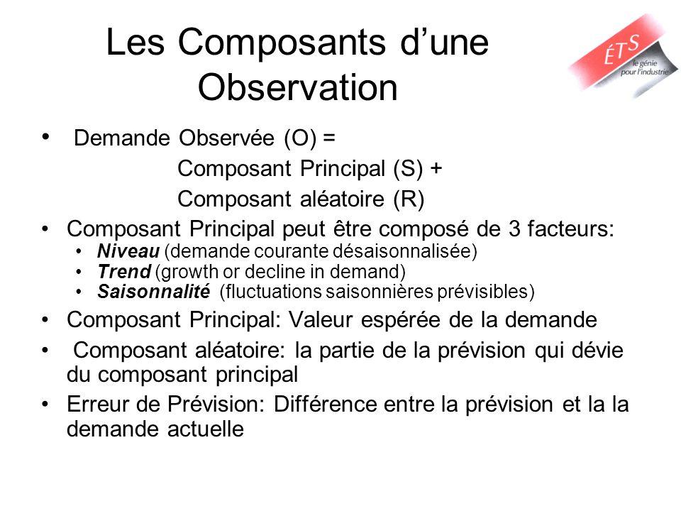 Les Composants dune Observation Demande Observée (O) = Composant Principal (S) + Composant aléatoire (R) Composant Principal peut être composé de 3 fa