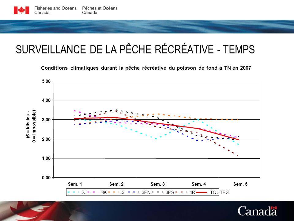 SURVEILLANCE DE LA PÊCHE RÉCRÉATIVE - TEMPS Conditions climatiques durant la pêche récréative du poisson de fond à TN en 2007 0.00 1.00 2.00 3.00 4.00
