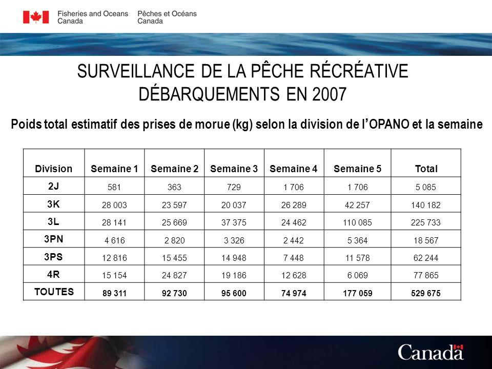 SURVEILLANCE DE LA PÊCHE RÉCRÉATIVE DÉBARQUEMENTS EN 2007 Poids total estimatif des prises de morue (kg) selon la division de l OPANO et la semaine Di