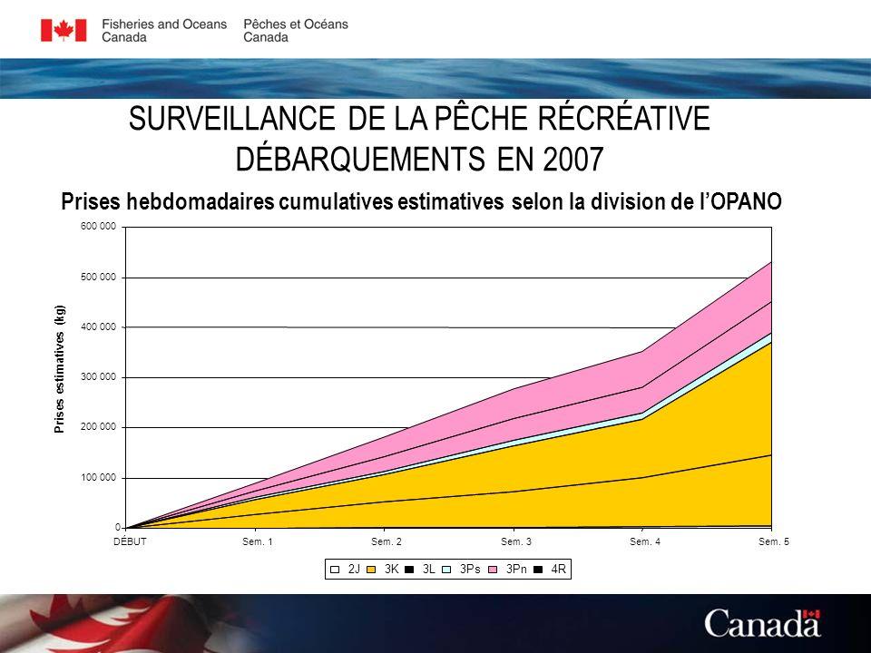 Prises hebdomadaires cumulatives estimatives selon la division de lOPANO SURVEILLANCE DE LA PÊCHE RÉCRÉATIVE DÉBARQUEMENTS EN 2007 0 100 000 200 000 300 000 400 000 500 000 600 000 DÉBUTSem.