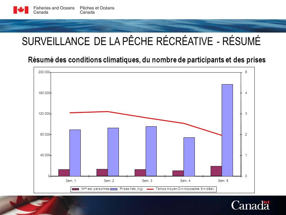 Résumé des conditions climatiques, du nombre de participants et des prises SURVEILLANCE DE LA PÊCHE RÉCRÉATIVE - RÉSUMÉ 0 40 000 80 000 120 000 160 00