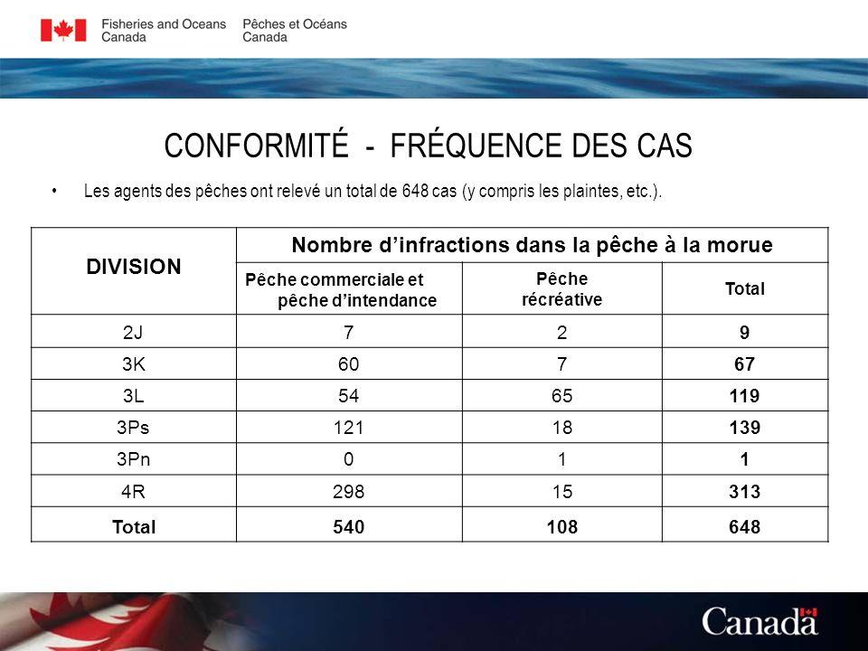CONFORMITÉ - FRÉQUENCE DES CAS Les agents des pêches ont relevé un total de 648 cas (y compris les plaintes, etc.). DIVISION Nombre dinfractions dans