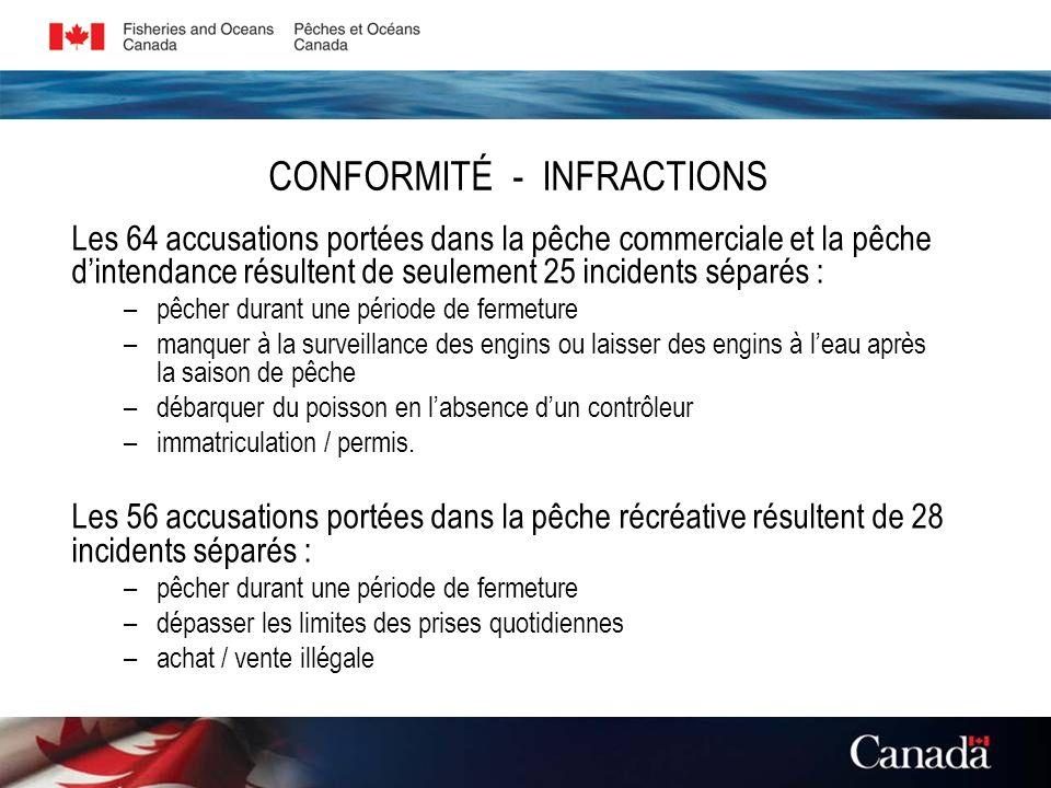 CONFORMITÉ - INFRACTIONS Les 64 accusations portées dans la pêche commerciale et la pêche dintendance résultent de seulement 25 incidents séparés : –p