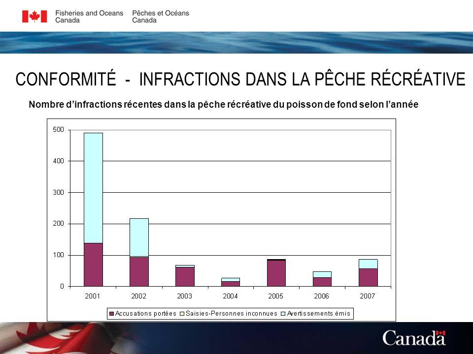 CONFORMITÉ - INFRACTIONS DANS LA PÊCHE RÉCRÉATIVE Nombre dinfractions récentes dans la pêche récréative du poisson de fond selon lannée