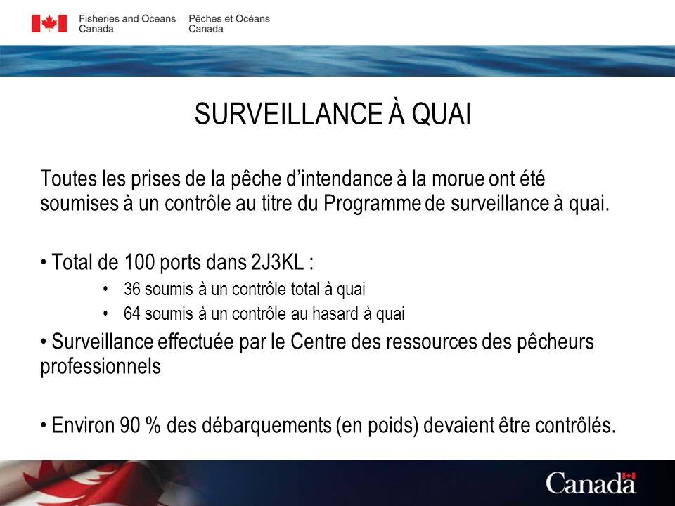 Toutes les prises de la pêche dintendance à la morue ont été soumises à un contrôle au titre du Programme de surveillance à quai. Total de 100 ports d