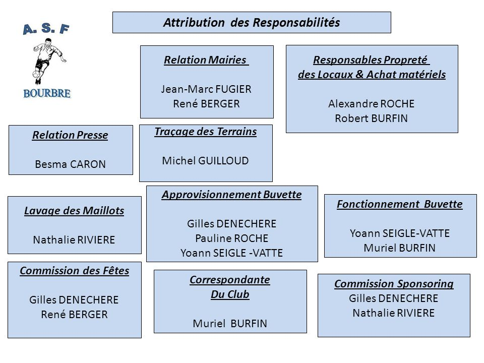 Commission Partenariat Gilles DENECHERE Besma CARONNathalie RIVIEREMurielle BURFIN Pauline ROCHEJean-Marc FUGIER Cette commission est responsable du démarchage des partenaires et sponsors.