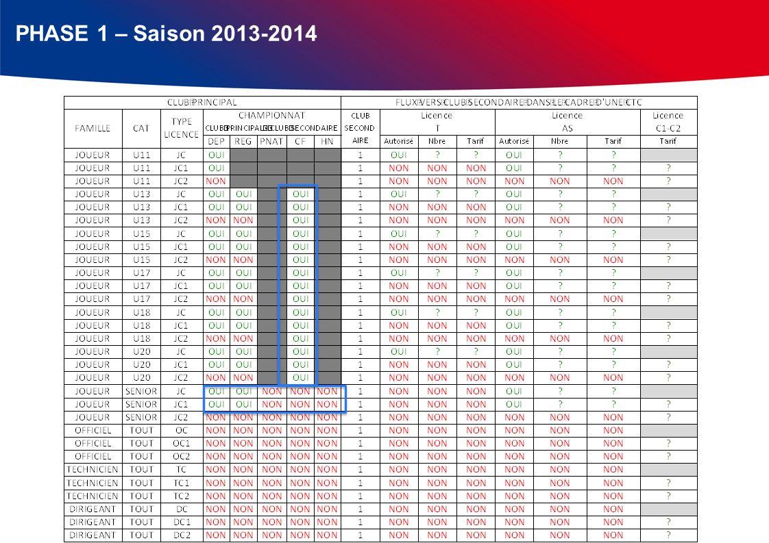 PHASE 1 – Saison 2013-2014
