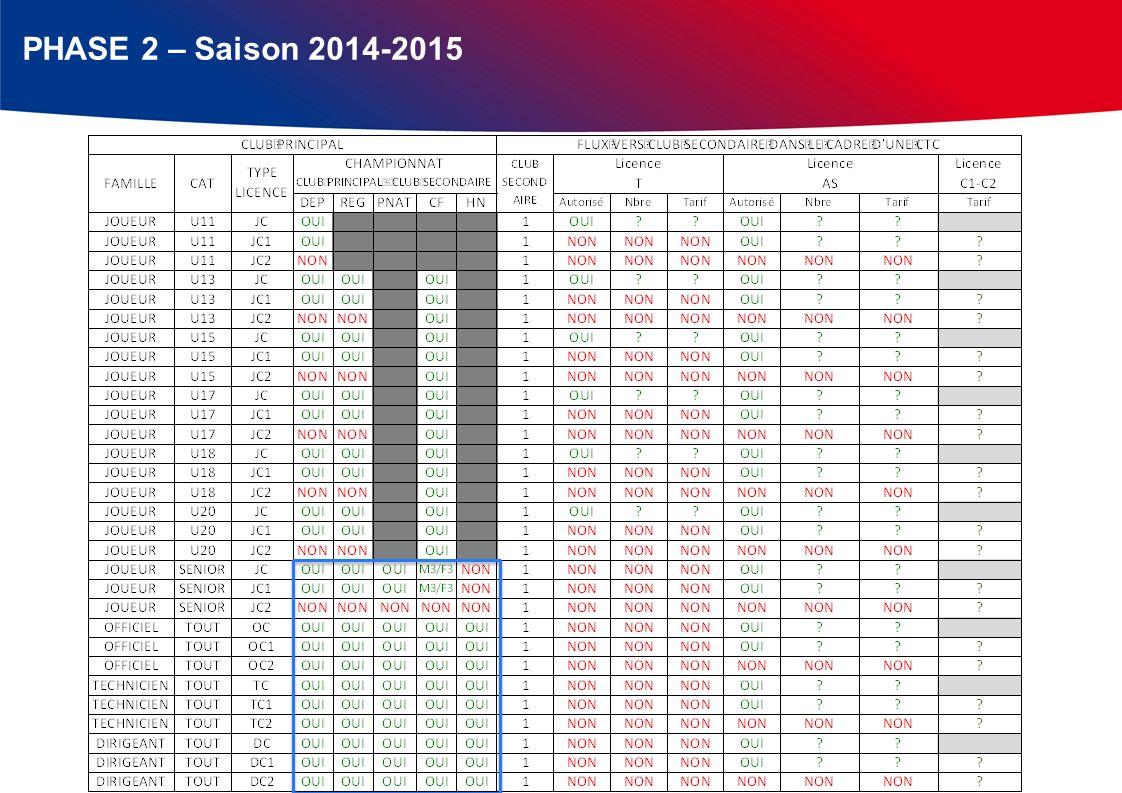PHASE 2 – Saison 2014-2015