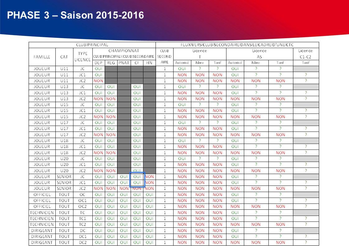 PHASE 3 – Saison 2015-2016