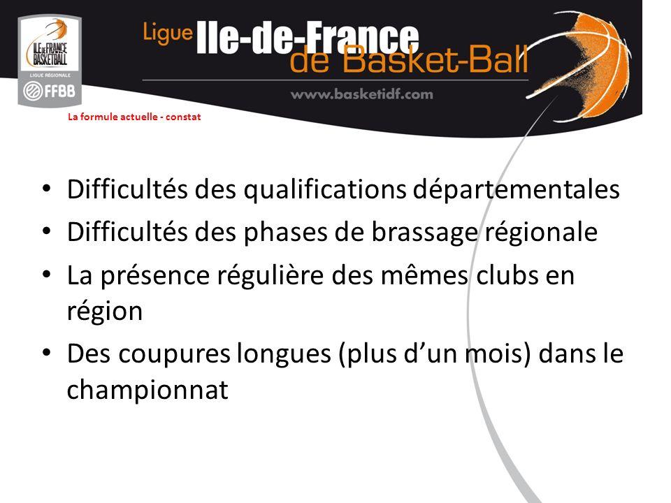 La formule actuelle - constat Difficultés des qualifications départementales Difficultés des phases de brassage régionale La présence régulière des mêmes clubs en région Des coupures longues (plus dun mois) dans le championnat