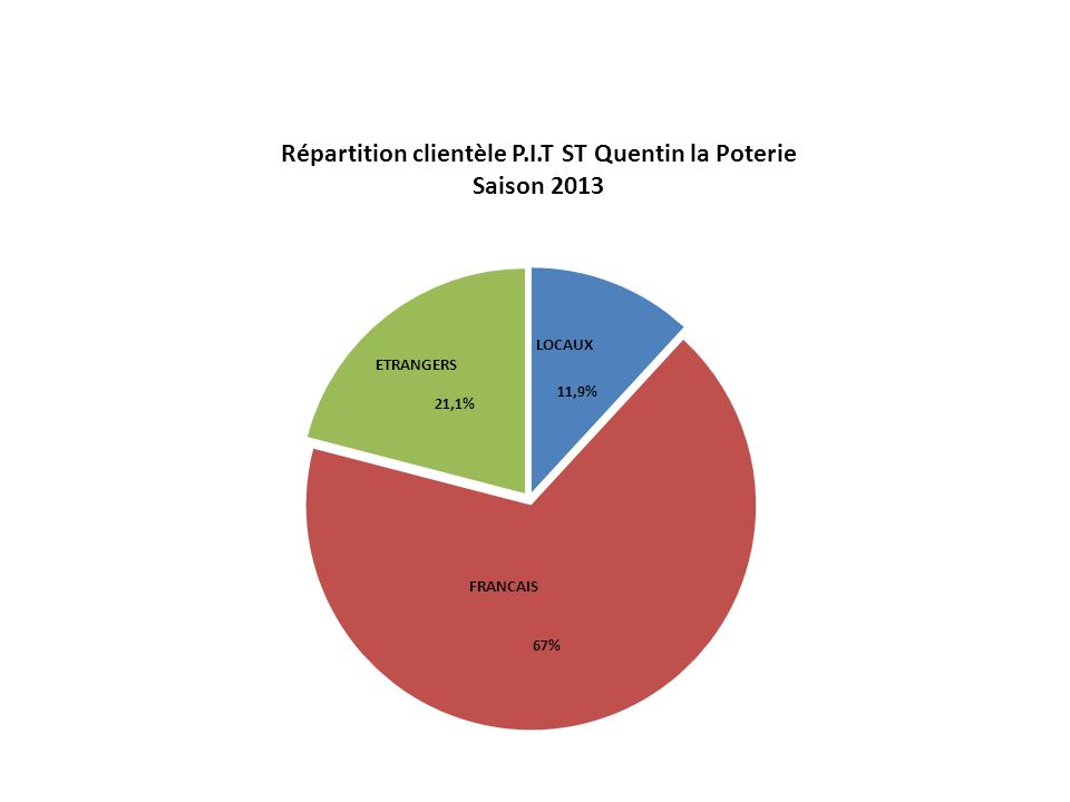 Répartition clientèle P.I.T ST Quentin la Poterie Saison 2013