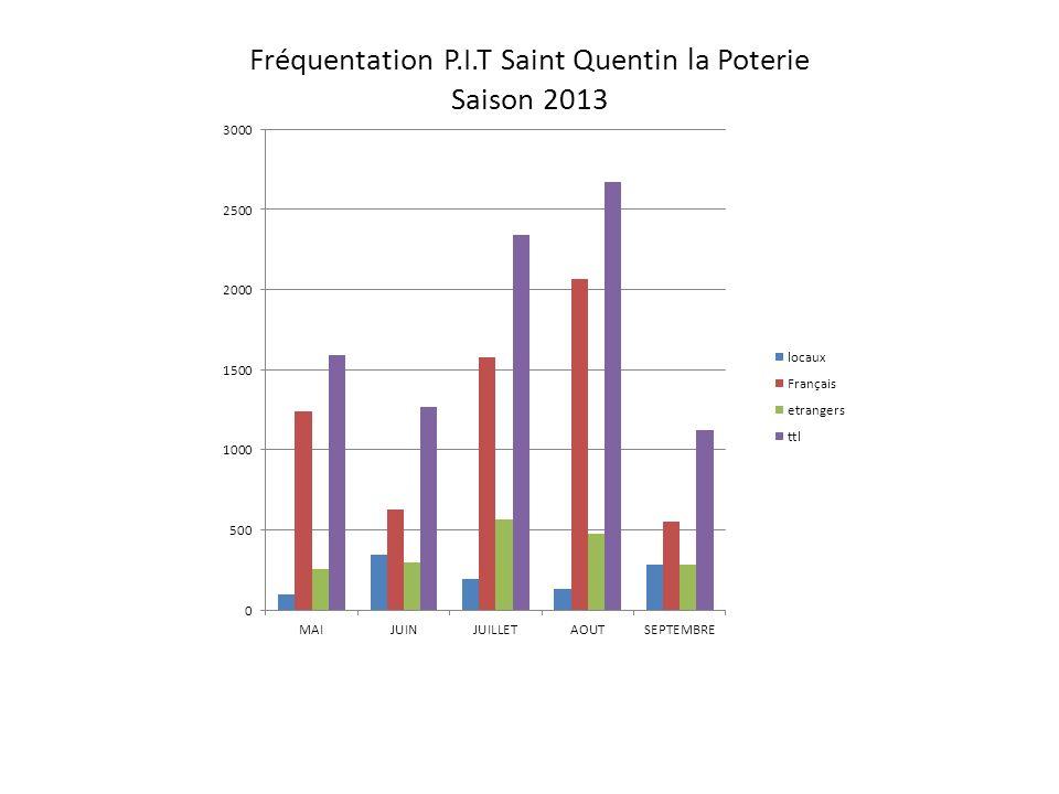 Fréquentation P.I.T Saint Quentin la Poterie Saison 2013