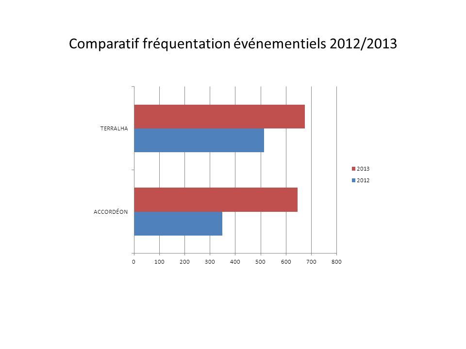 Comparatif fréquentation événementiels 2012/2013