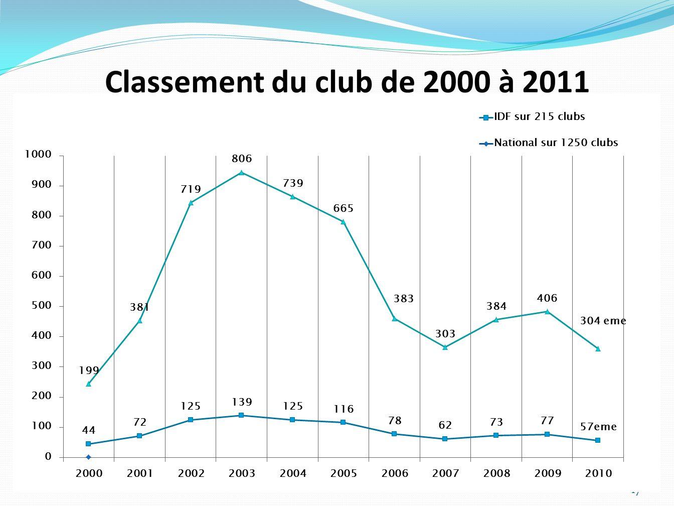 Classement du club de 2000 à 2011 17