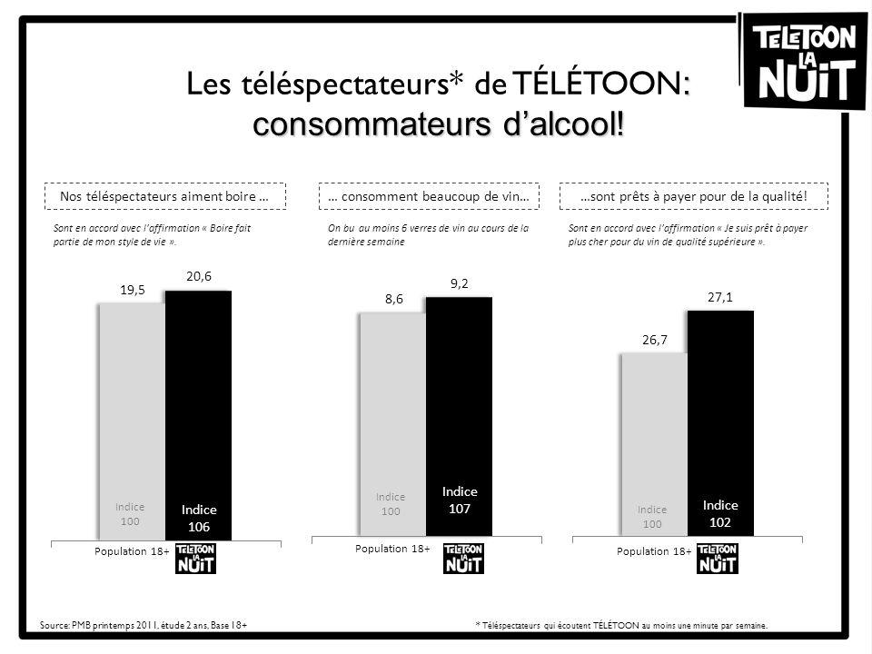 : Les téléspectateurs* de TÉLÉTOON : consommateurs dalcool! Source: PMB printemps 2011, étude 2 ans, Base 18+* Téléspectateurs qui écoutent TÉLÉTOON a