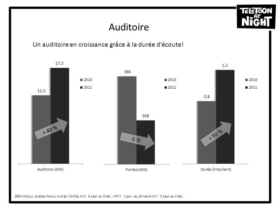 Auditoire + 40 % + 50 % -5 % BBM Infosys, Québec franco, lu-di 9p-12h30a, A10 : 6 sept. au 5 déc., HP11 : 3 janv. au 29 mai et A11 : 5 sept. au 4 déc.