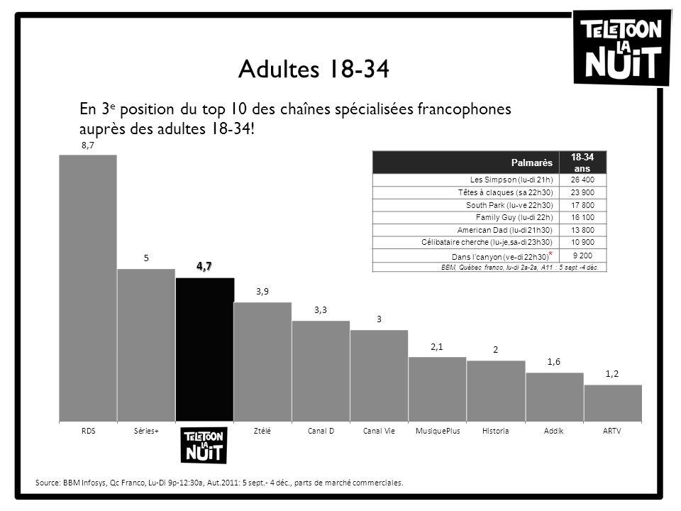 Adultes 18-34 Source: BBM Infosys, Qc Franco, Lu-Di 9p-12:30a, Aut.2011: 5 sept.- 4 déc., parts de marché commerciales. En 3 e position du top 10 des