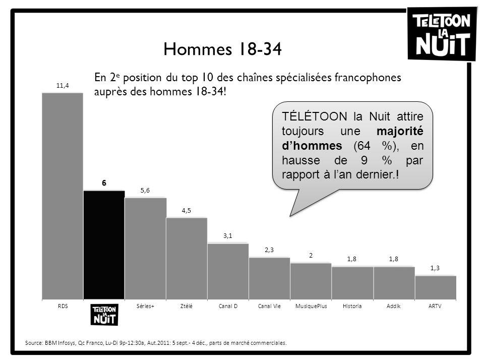 Hommes 18-34 Source: BBM Infosys, Qc Franco, Lu-Di 9p-12:30a, Aut.2011: 5 sept.- 4 déc., parts de marché commerciales. En 2 e position du top 10 des c