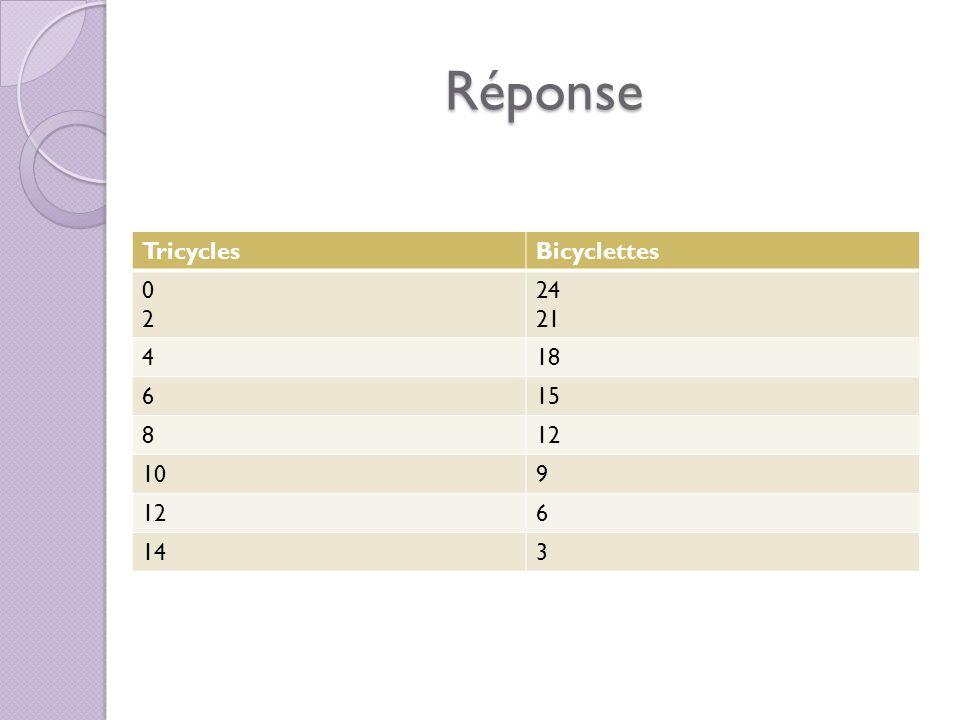 Module 2 – Les rapports, les taux et le raisonnement proportionnel 2,2 Les Taux