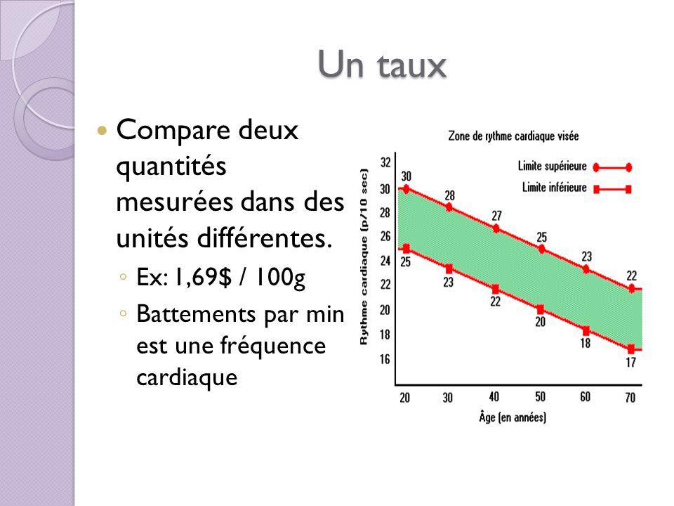 Un taux On peut exprimer un taux sous forme de fraction comprenant les deux unités différente Ex: 800 km / h On ne peut pas exprimer un taux sous forme de pourcentage, car un pourcentage est un rapport qui compare des quantités exprimés avec les mêmes unités