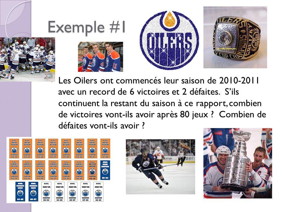 Exemple #1 Les Oilers ont commencés leur saison de 2010-2011 avec un record de 6 victoires et 2 défaites.