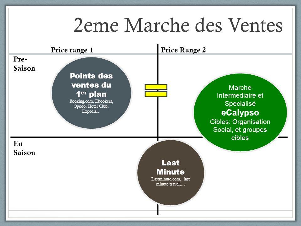 2eme Marche des Ventes Pre- Saison Price range 1Price Range 2 En Saison Marche Intermediaire et Specialisé eCalypso Cibles: Organisation Social, et gr