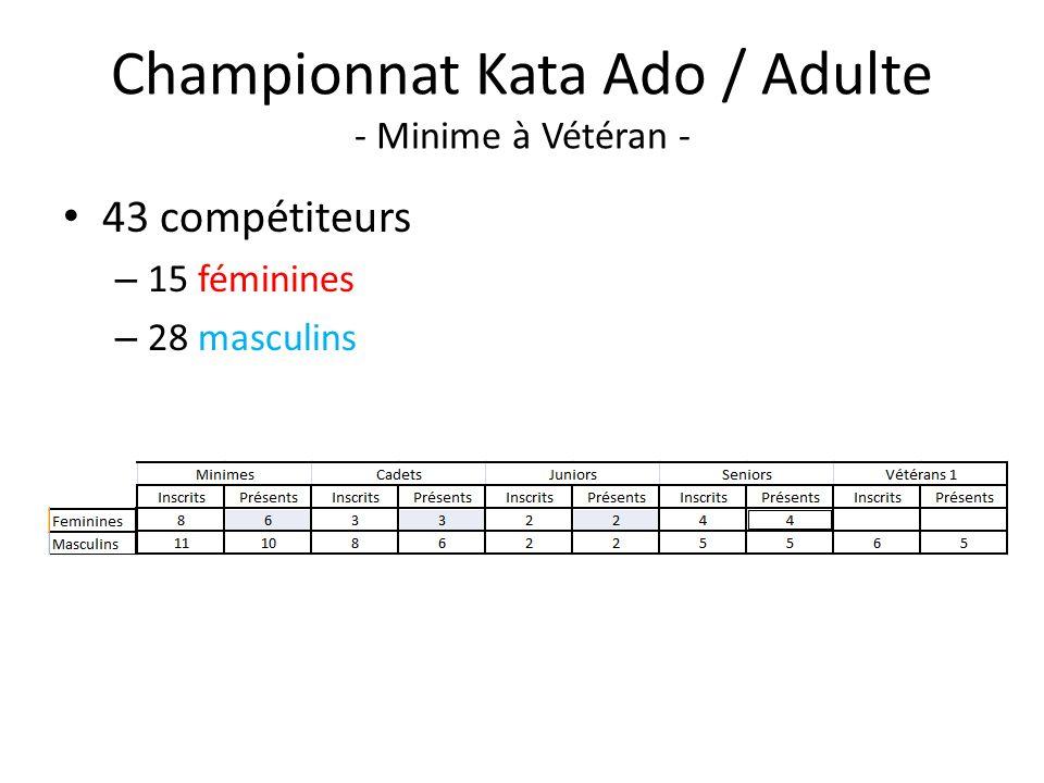 Championnat Kata Ado / Adulte - Minime à Vétéran - 43 compétiteurs – 15 féminines – 28 masculins