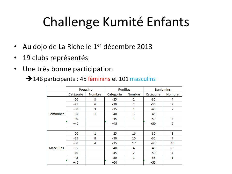 Au dojo de La Riche le 1 er décembre 2013 19 clubs représentés Une très bonne participation 146 participants : 45 féminins et 101 masculins