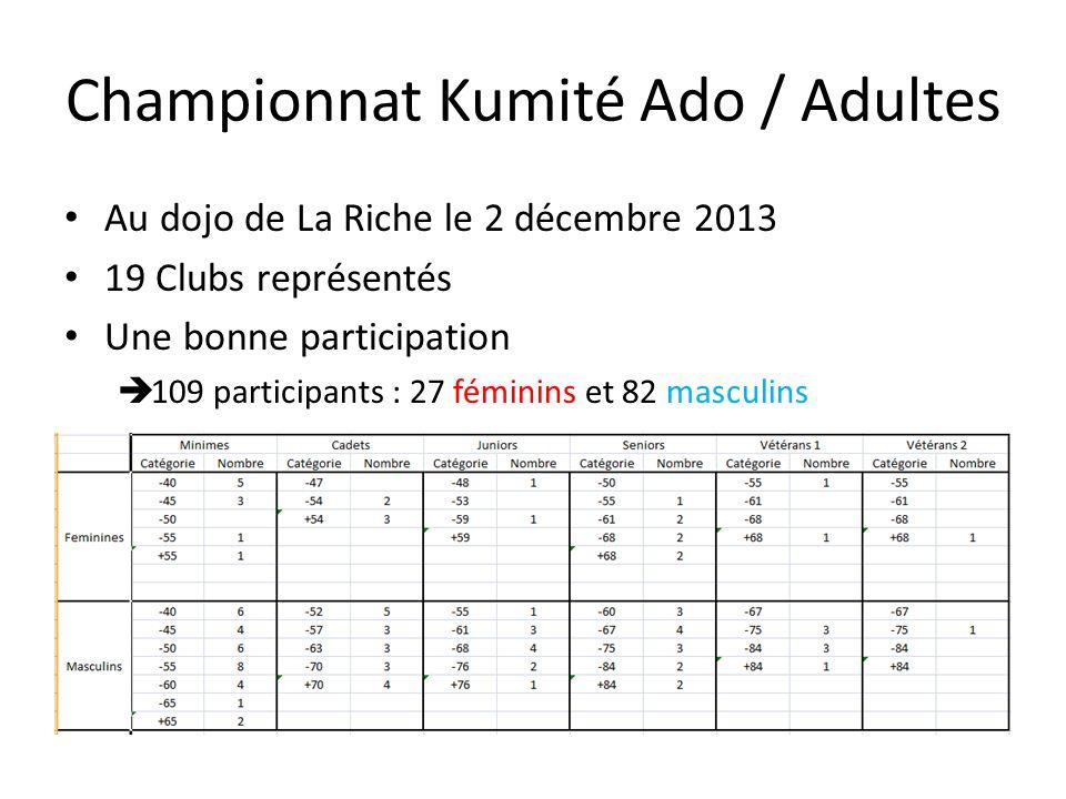 Au dojo de La Riche le 2 décembre 2013 19 Clubs représentés Une bonne participation 109 participants : 27 féminins et 82 masculins