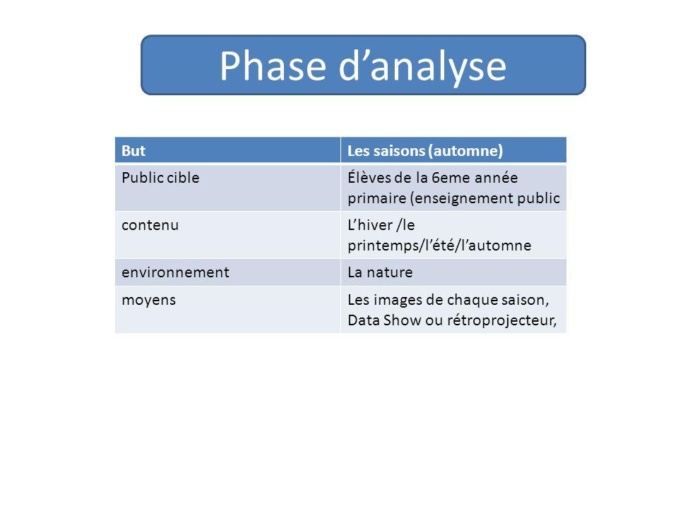 Phase danalyse ButLes saisons (automne) Public cibleÉlèves de la 6eme année primaire (enseignement public contenuLhiver /le printemps/lété/lautomne en