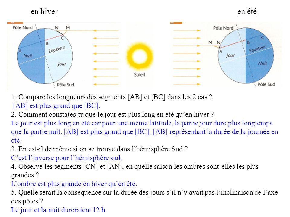 1. Compare les longueurs des segments [AB] et [BC] dans les 2 cas ? [AB] est plus grand que [BC]. 2. Comment constates-tu que le jour est plus long en