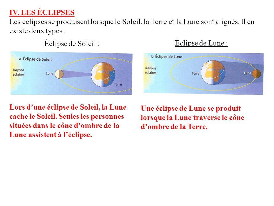 IV. LES ÉCLIPSES Les éclipses se produisent lorsque le Soleil, la Terre et la Lune sont alignés. Il en existe deux types : Éclipse de Soleil : Éclipse