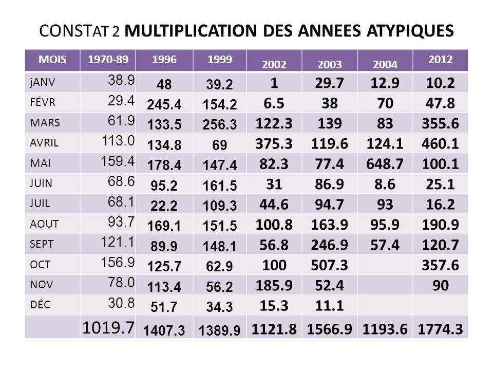 CONST AT 2 MULTIPLICATION DES ANNEES ATYPIQUES MOIS1970-8919961999 200220032004 2012 jANV 38.9 4839.2 129.712.910.2 FÉVR 29.4 245.4154.2 6.5387047.8 M