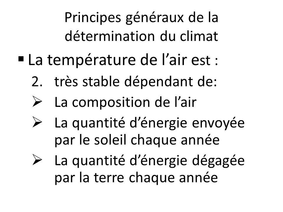 Principes généraux de la détermination du climat La température de lair e st : 2.très stable dépendant de: La composition de lair La quantité dénergie