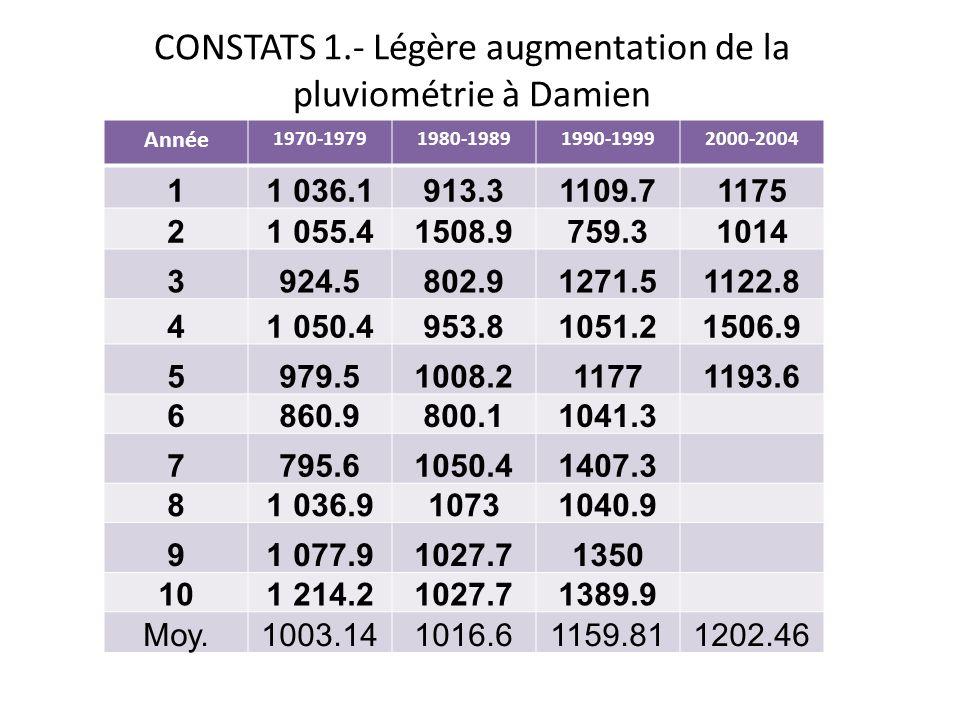 CONSTATS 1.- Légère augmentation de la pluviométrie à Damien Année 1970-19791980-19891990-19992000-2004 11 036.1913.31109.71175 21 055.41508.9759.3101