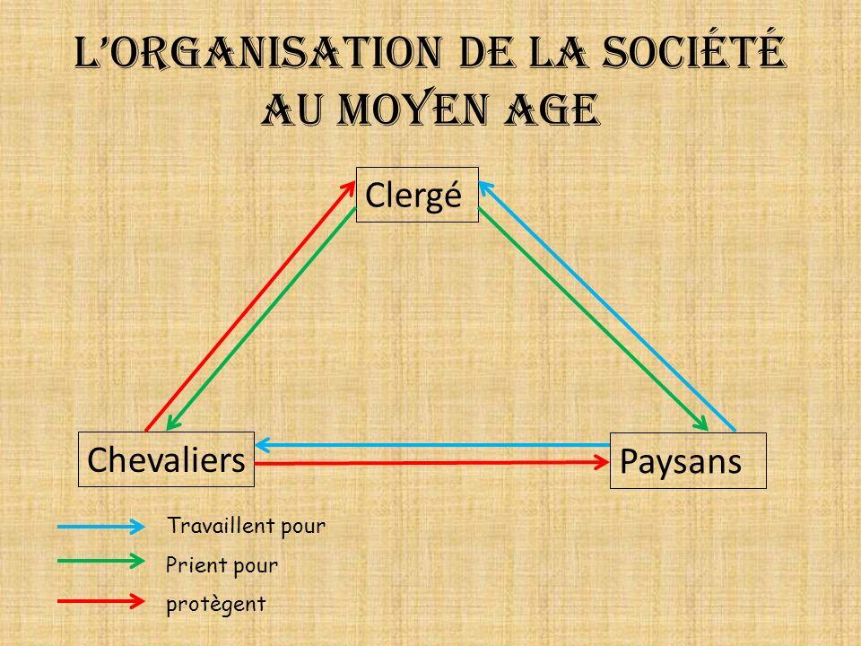 La société au Moyen Age Au Moyen Age, la société sorganise autour des liens de : un homme, le suzerain jure obéissance à un autre homme plus puissant, qui sengage à le protéger.