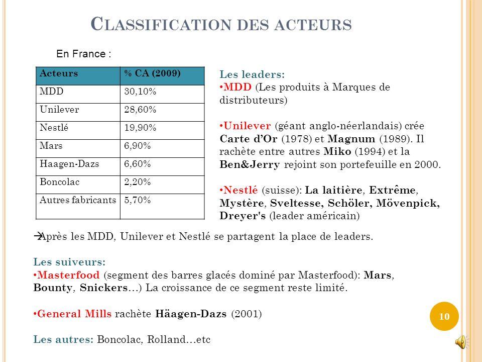 A NALYSE DE L OFFRE Structure de marché /Segmentation stratégique Les ventes par segments PDM 2009 (Volume) PDM 2009 (valeur) Bacs34%23% Cônes25%21% B