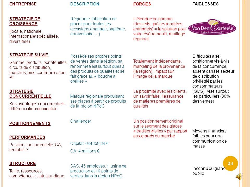 100% crèmes glacés Tryptique dAbell (DAS) Cat produits Fonctionnalités/ Tendances Technologies/ Compétences Marché cible Crèmes glacées et sorbets Pan