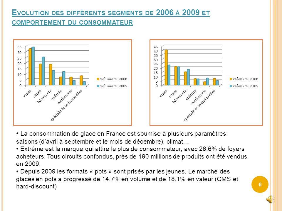 ANALYSE DE LA DEMANDE NATIONALE Potentiel et segmentation du marché consommation des glaces à domicile consommation des glaces hors domicile Restaurat