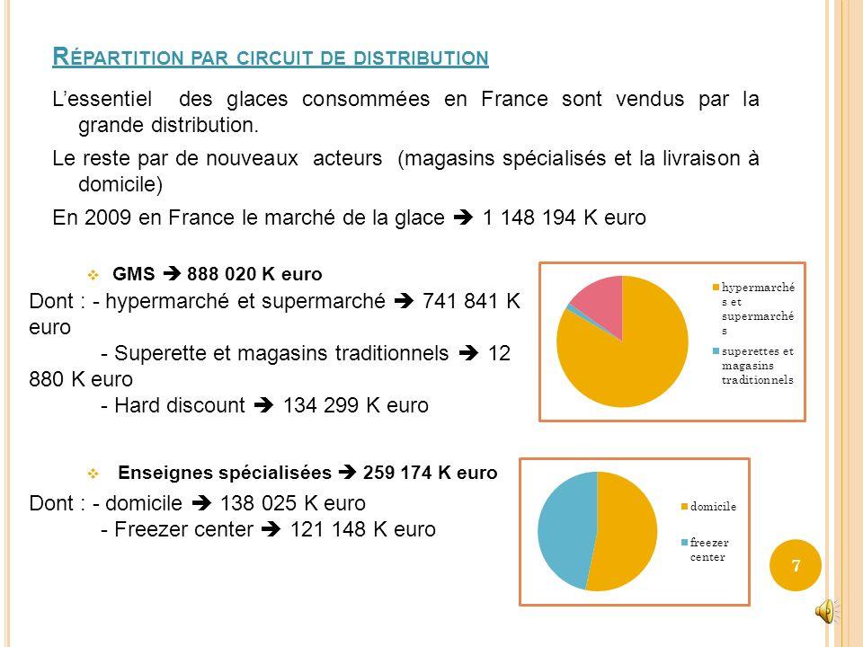 E VOLUTION DES DIFFÉRENTS SEGMENTS DE 2006 À 2009 ET COMPORTEMENT DU CONSOMMATEUR La consommation de glace en France est soumise à plusieurs paramètre