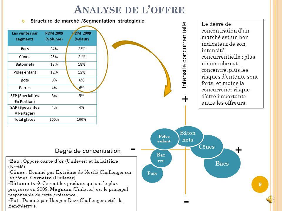 Analyse de loffre 8