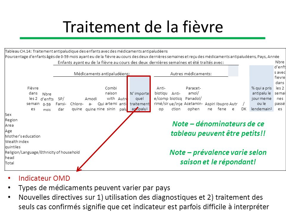 Tableau CH.14: Traitement antipaludique des enfants avec des médicaments antipaludéens Pourcentage d'enfants âgés de 0-59 mois ayant eu de la fièvre a